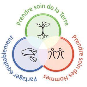les fondements éthiques de la permaculture